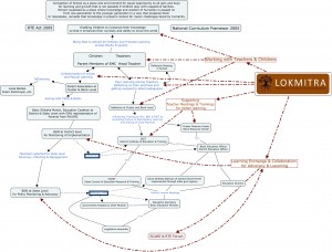 LOKMITRA Education Program Concept Map 2012.cmap