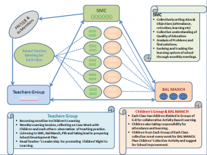 School Improvement Activity System Concept Map 2012